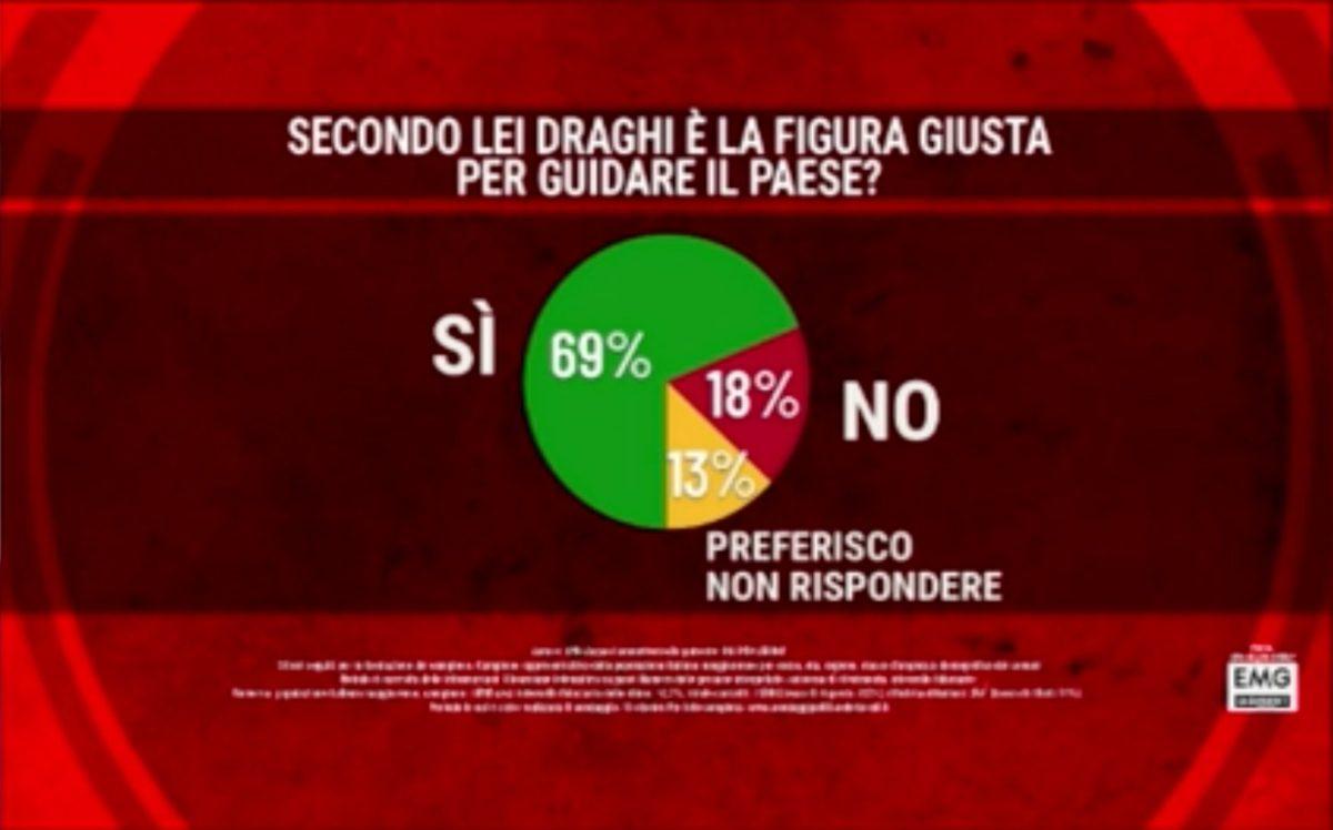 sondaggio mario draghi apprezzato italiani