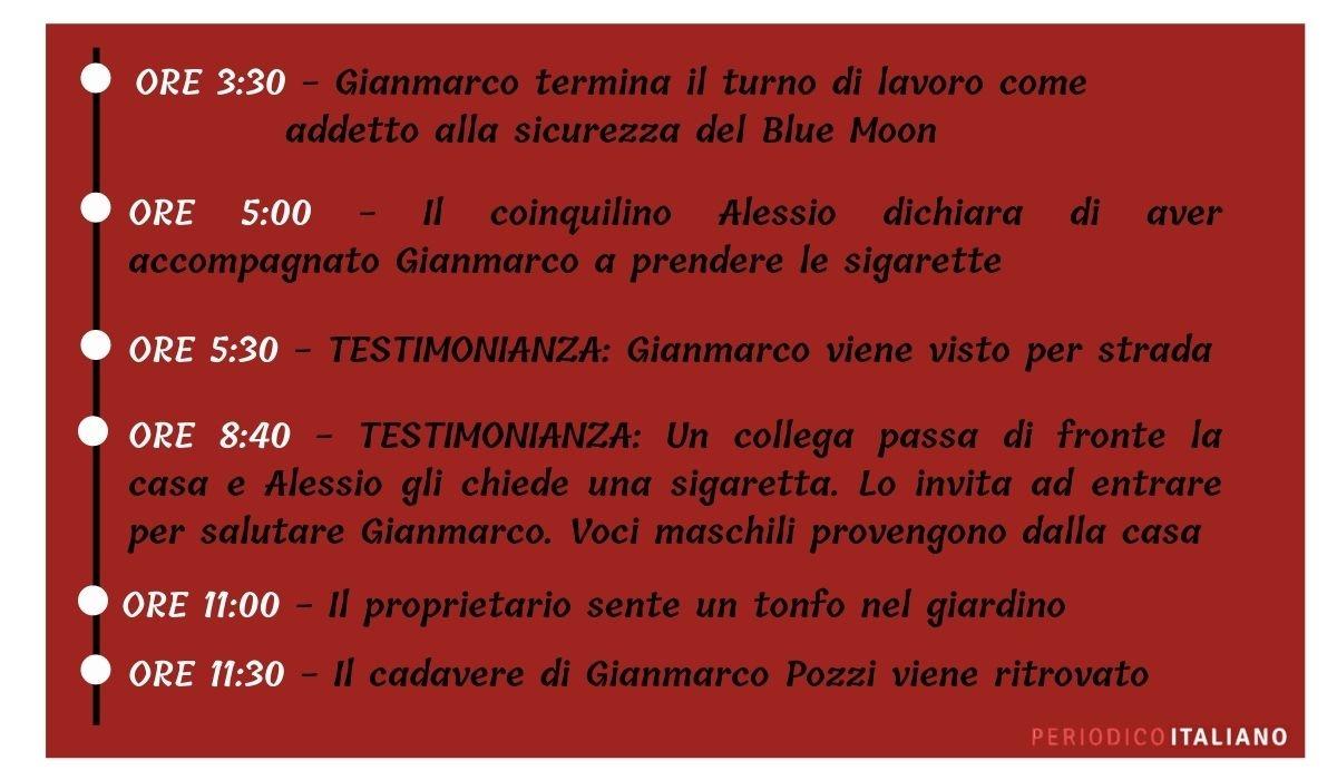 Gianmarco-Pozzi