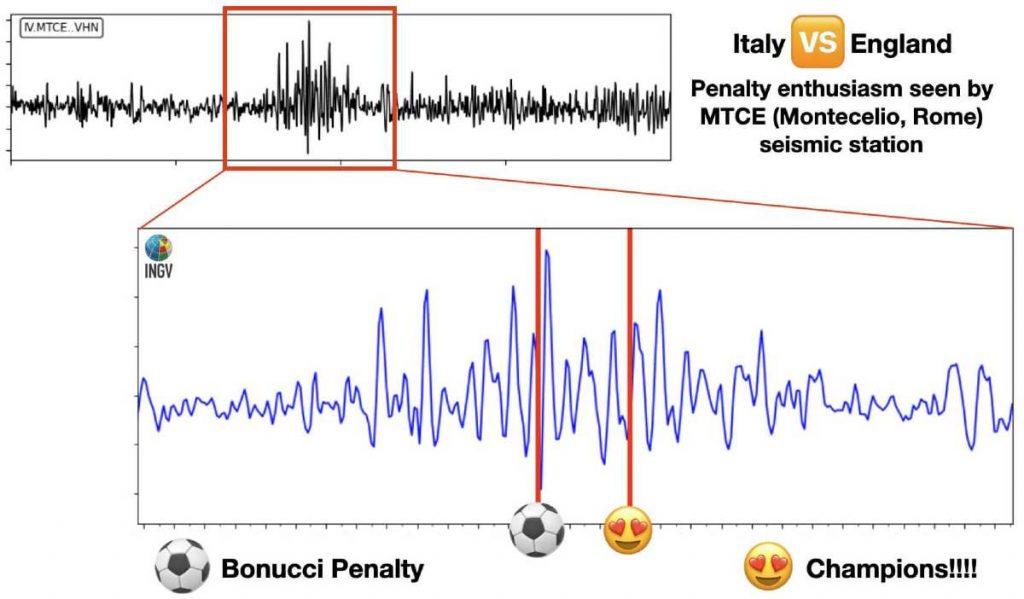 sismografo italia-inghilterra