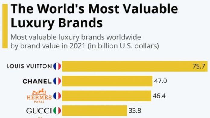 Statista Luxury Brands